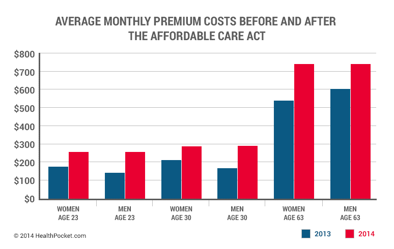 Understanding Obamacare's premium hike
